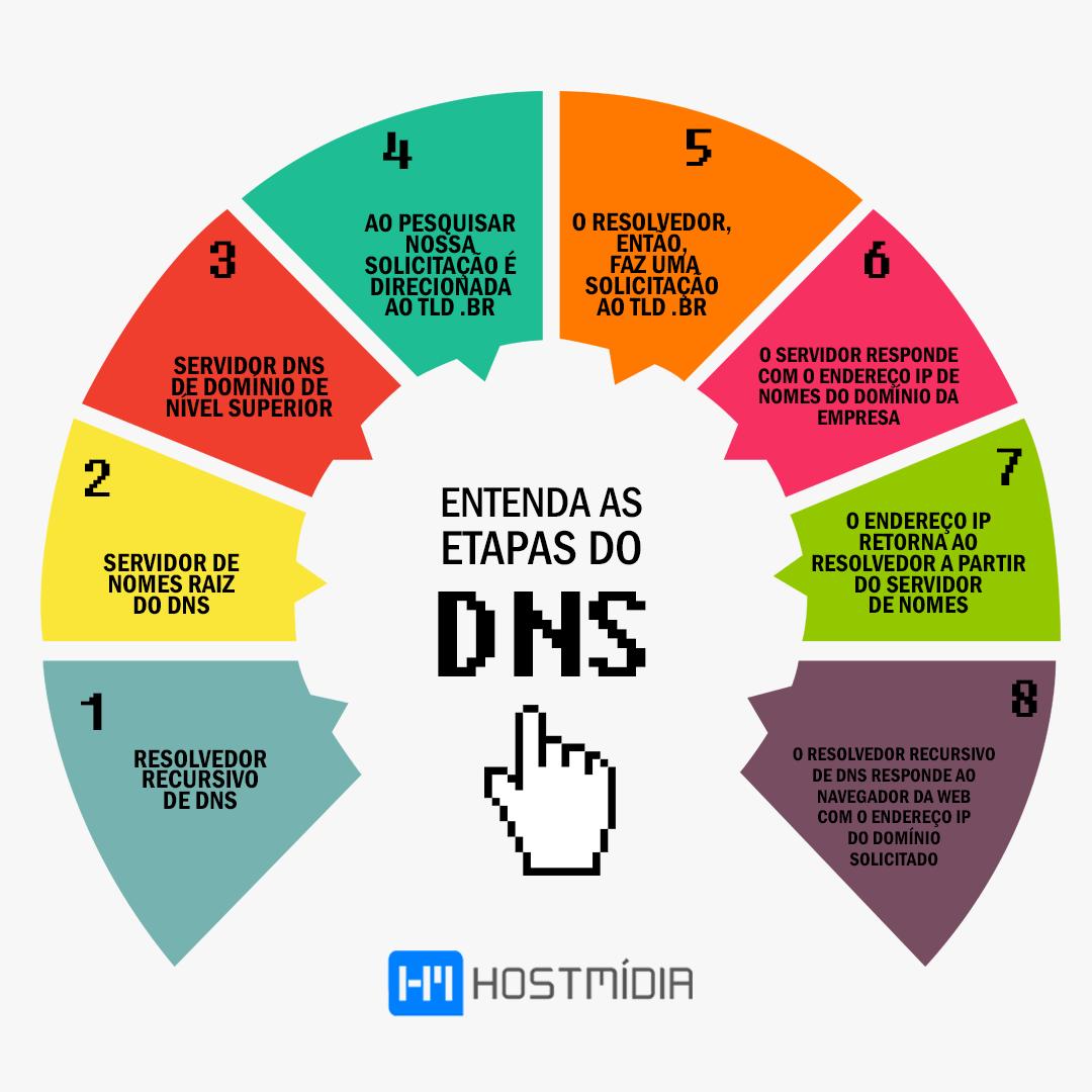 Etapas do DNS