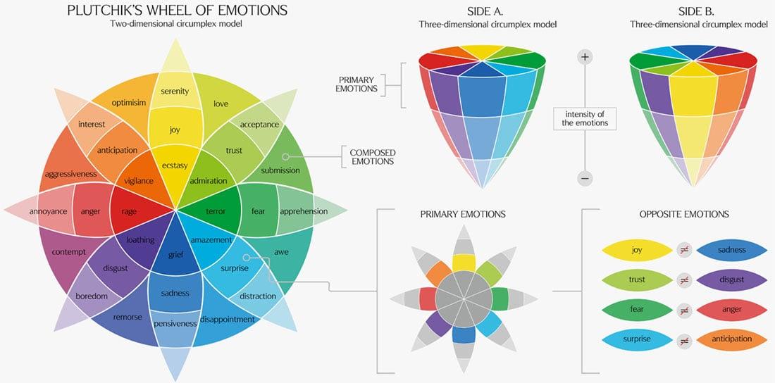 Roda das Emoções de Plutchik